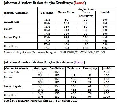 jabatan-akademik-baru