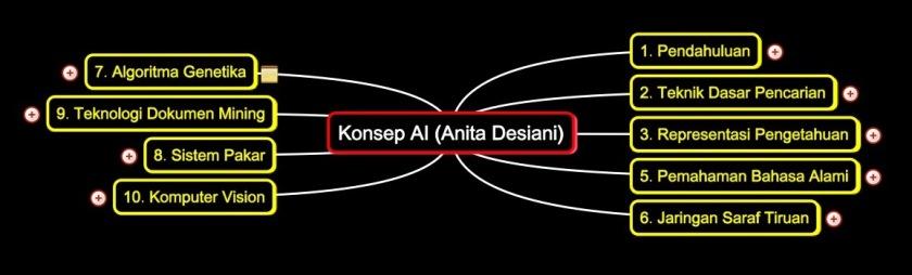 Konsep Kecerdasan Buatan (Anita Desiani)2